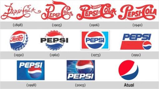 Evolução da logomarca da Pepsi.